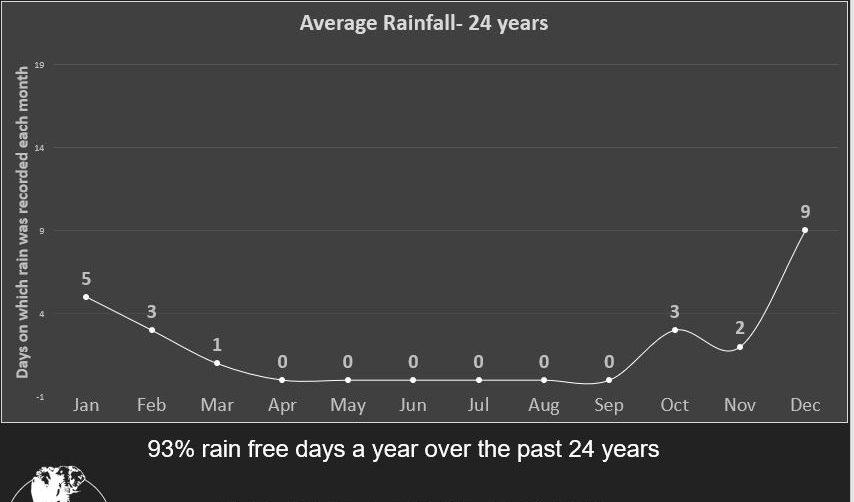 Average rainfall over the last 24yrs