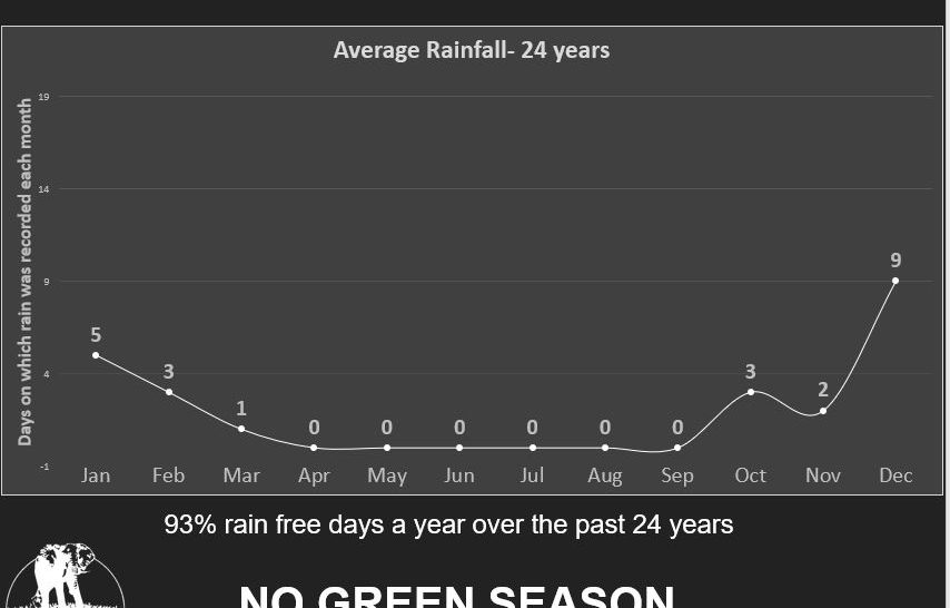 Average rainfall over the last 24yrs